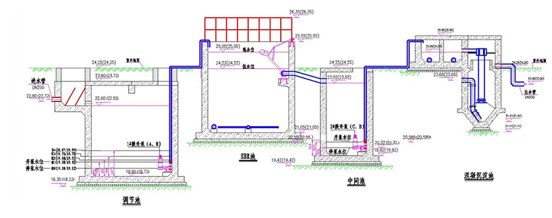 自动控制相应水泵的启
